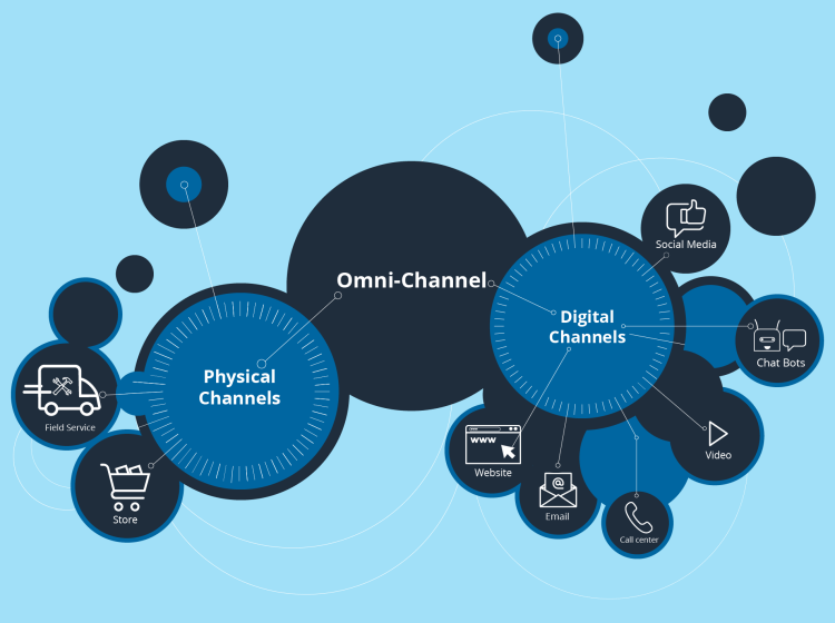 Infographic depicting Q-nomy's omni-channel customer solutions connecting data between online and offline channels across the user journey.
