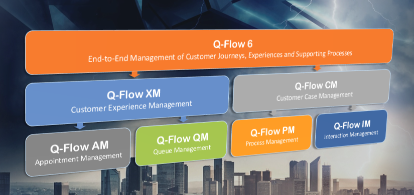 Welcome, Q-Flow 6: A New Suite of Software Products