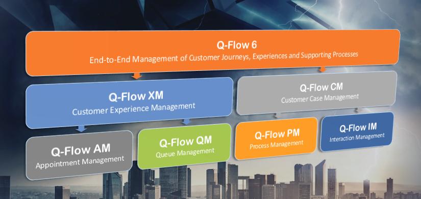 Bem-vindo, Q-Flow 6: Um Novo Conjunto de Produtos de Software